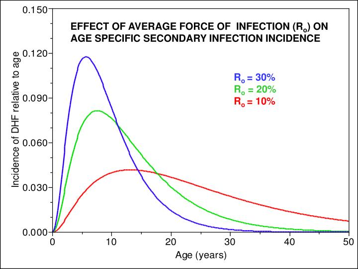 EFFECT OF AVERAGE FORCE OF  INFECTION (R