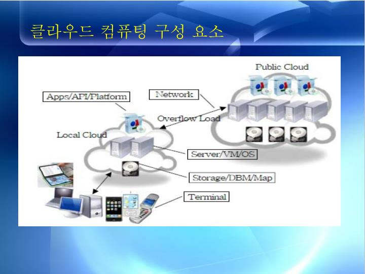 클라우드 컴퓨팅 구성 요소