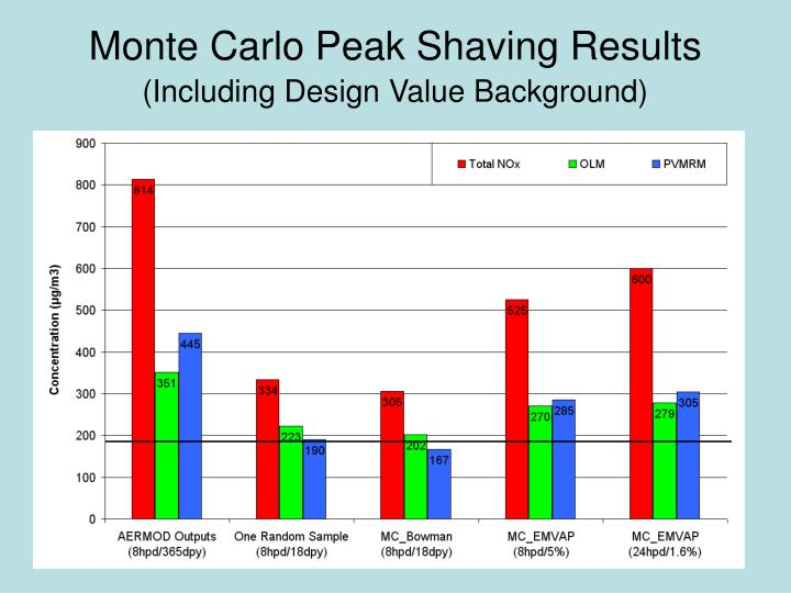 Monte Carlo Peak Shaving Results