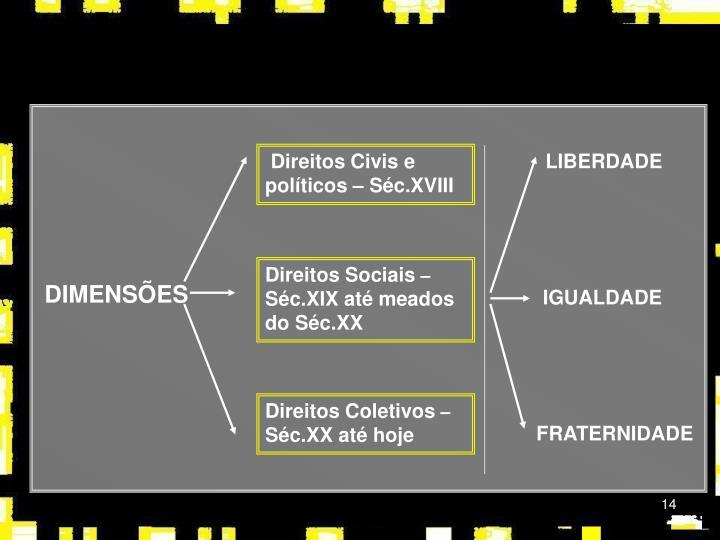 Direitos Civis e políticos – Séc.XVIII