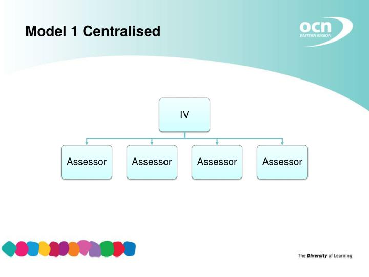 Model 1 Centralised