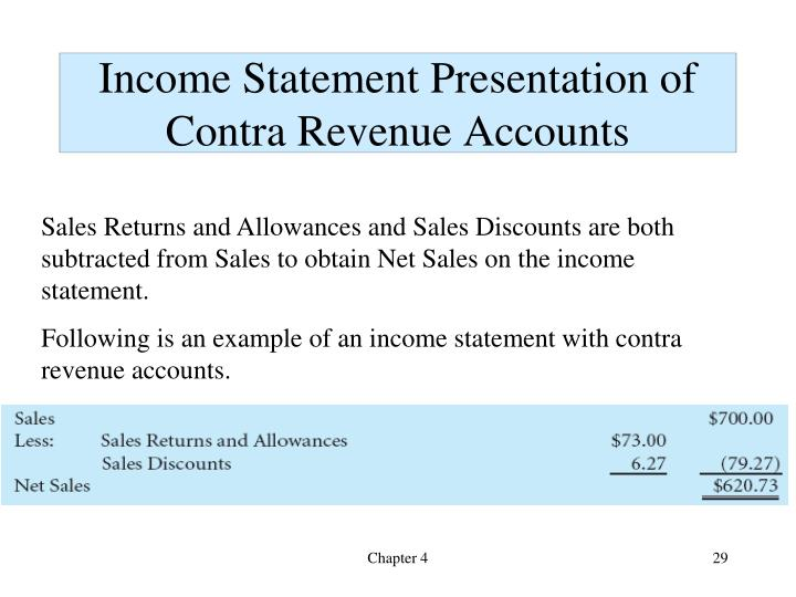 Income Statement Presentation of Contra Revenue Accounts