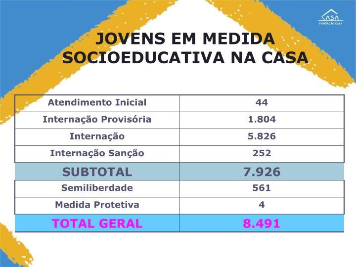 JOVENS EM MEDIDA SOCIOEDUCATIVA NA CASA