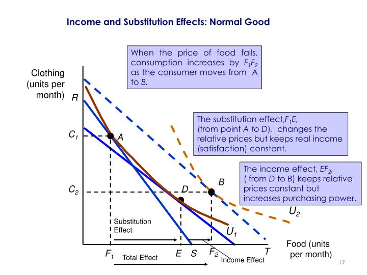 When the price of food falls, consumption increases by