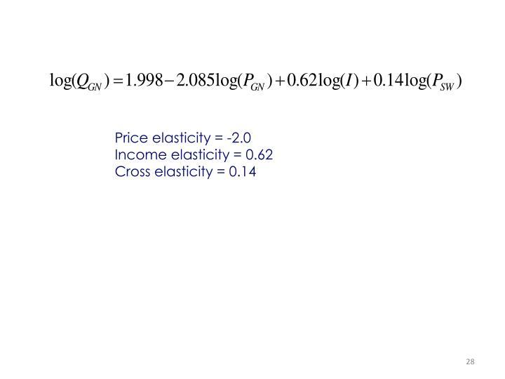 Price elasticity = -2.0