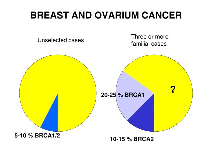 BREAST AND OVARIUM CANCER