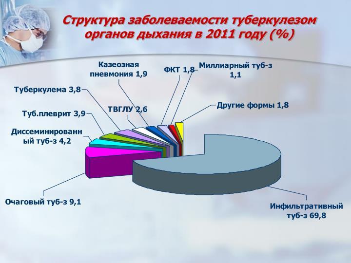 2011  (%)
