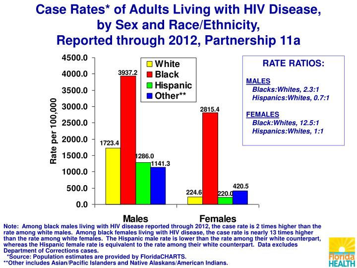 Case Rates* of Adults Living with HIV Disease,