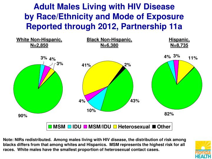 Adult Males Living with HIV Disease