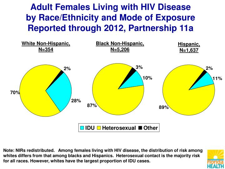 Adult Females Living with HIV Disease