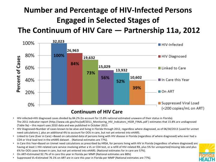 Number and Percentage of HIV-Infected Persons