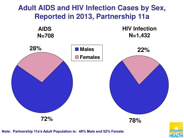 Adult AIDS and HIV Infection Cases by Sex,