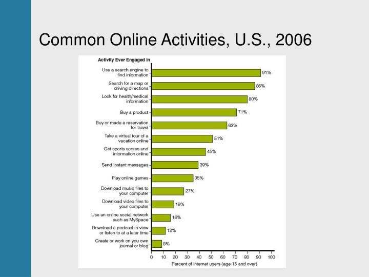 Common Online Activities, U.S., 2006