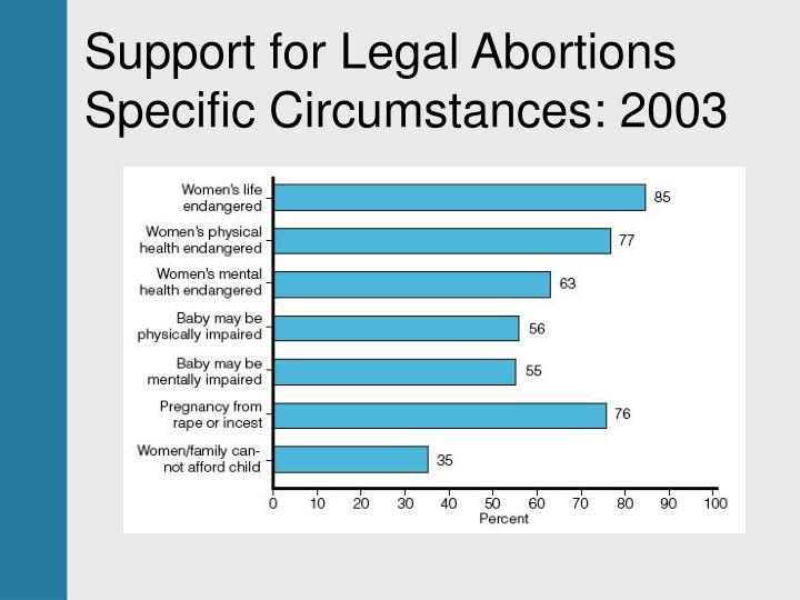 Support for Legal Abortions