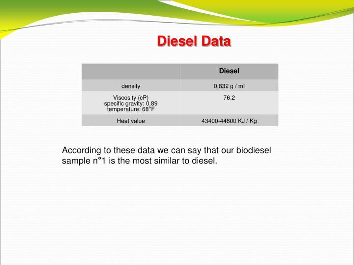 Diesel Data