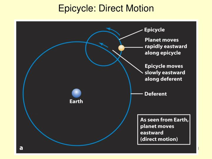 Epicycle: Direct Motion