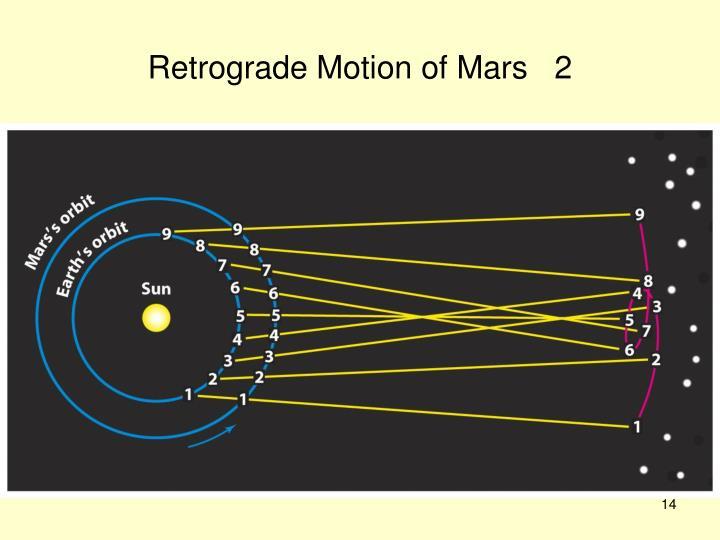 Retrograde Motion of Mars   2