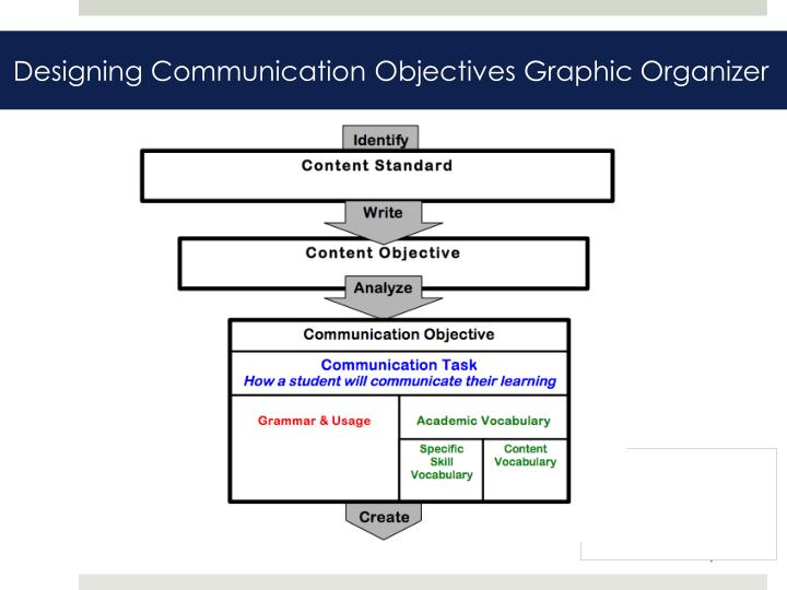 Designing Communication Objectives Graphic Organizer