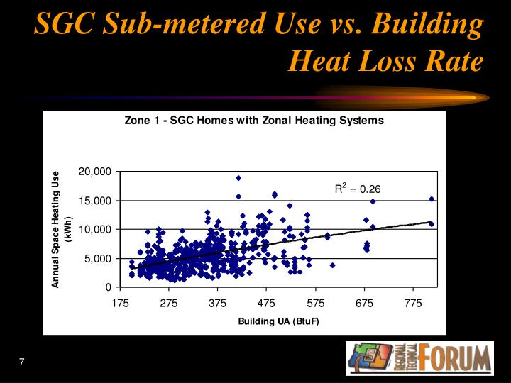 SGC Sub-metered Use vs. Building Heat Loss Rate