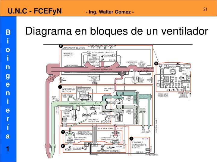 Diagrama en bloques de un ventilador
