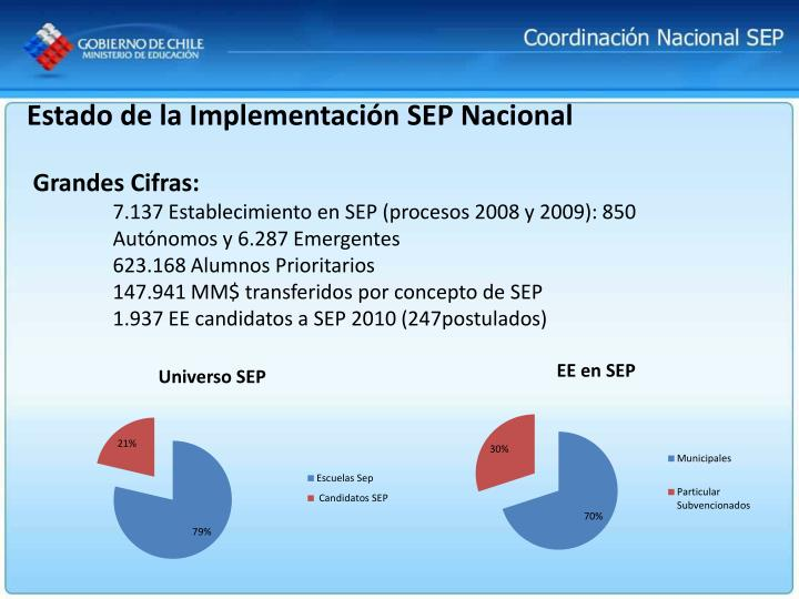 Estado de la Implementación SEP Nacional