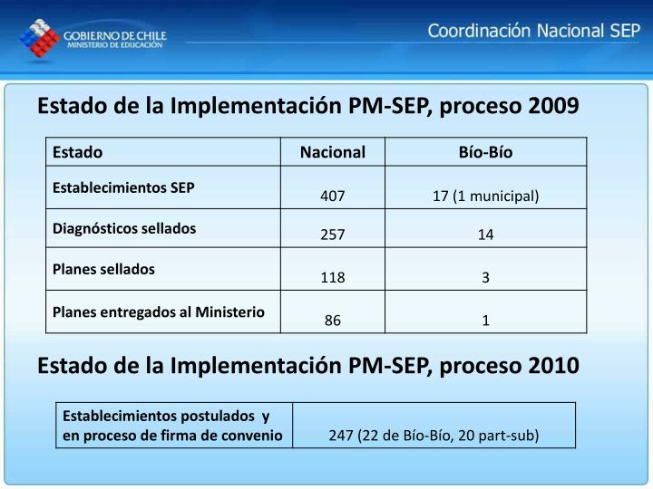 Estado de la Implementación PM-SEP, proceso 2009