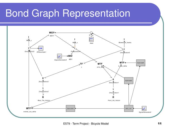 Bond Graph Representation