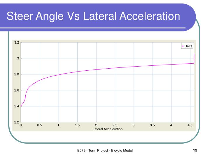 Steer Angle Vs Lateral Acceleration
