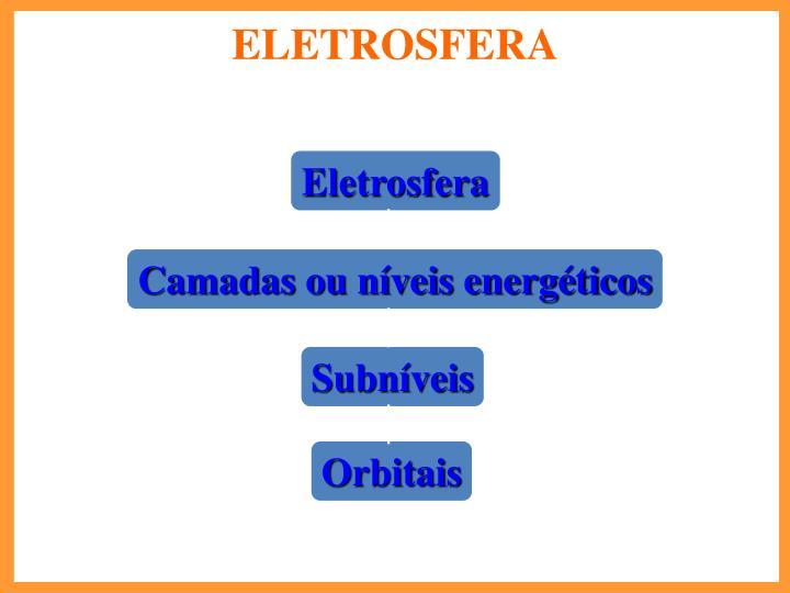 Eletrosfera