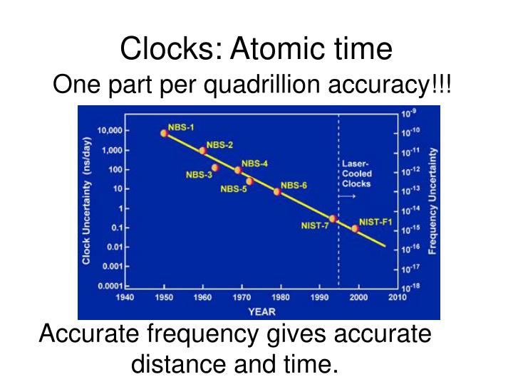 Clocks: Atomic time
