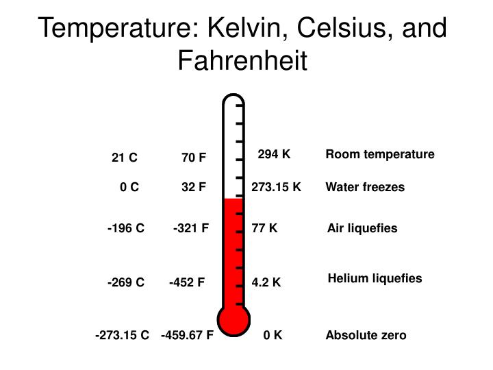 Temperature: Kelvin, Celsius, and Fahrenheit