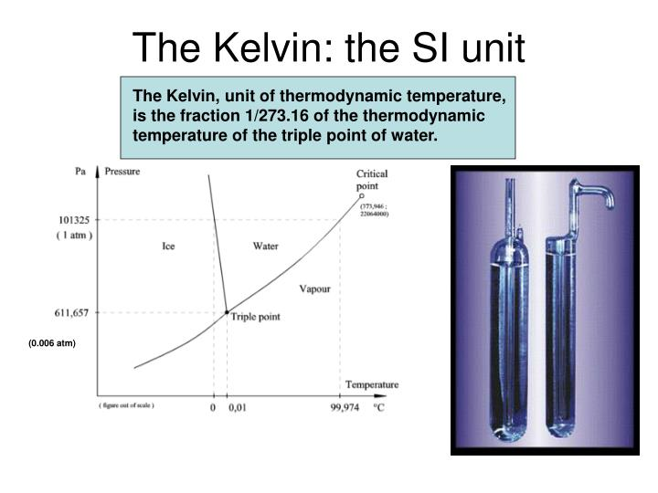 The Kelvin: the SI unit