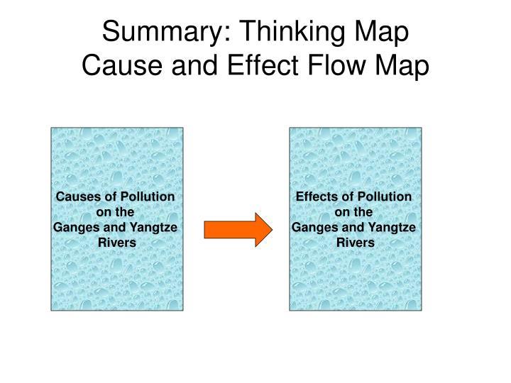 Summary: Thinking Map