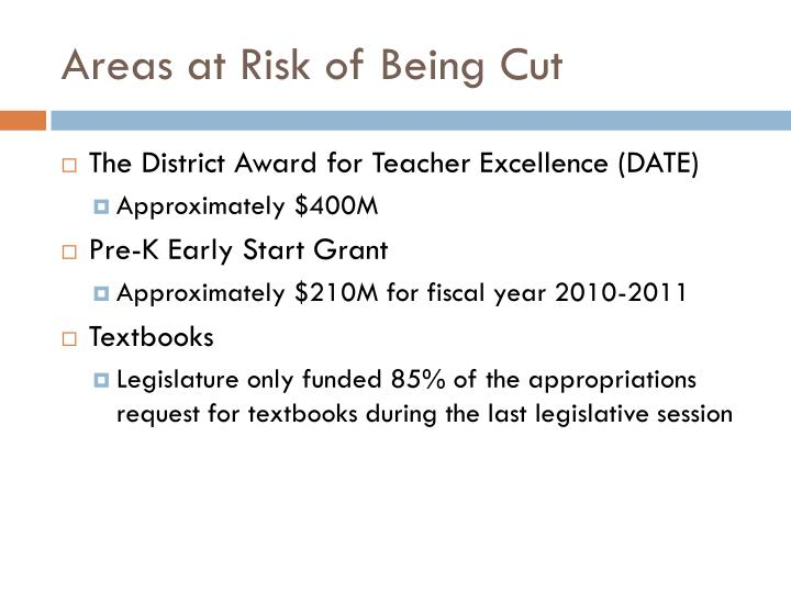 Areas at Risk of Being Cut