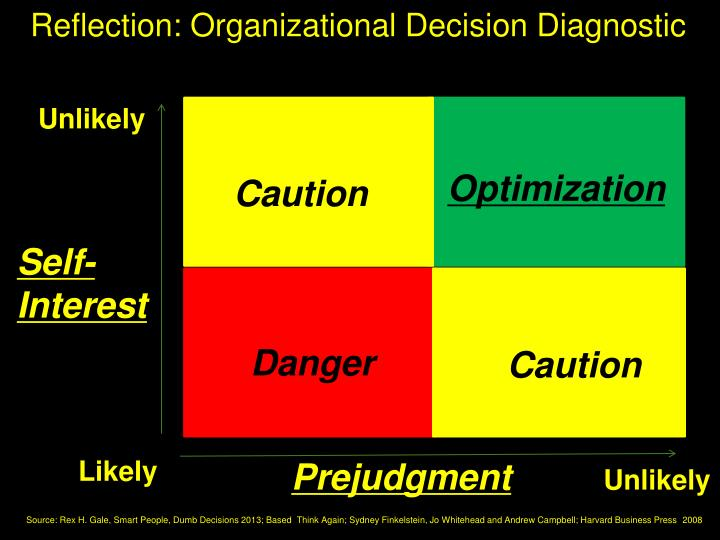 Reflection: Organizational Decision Diagnostic