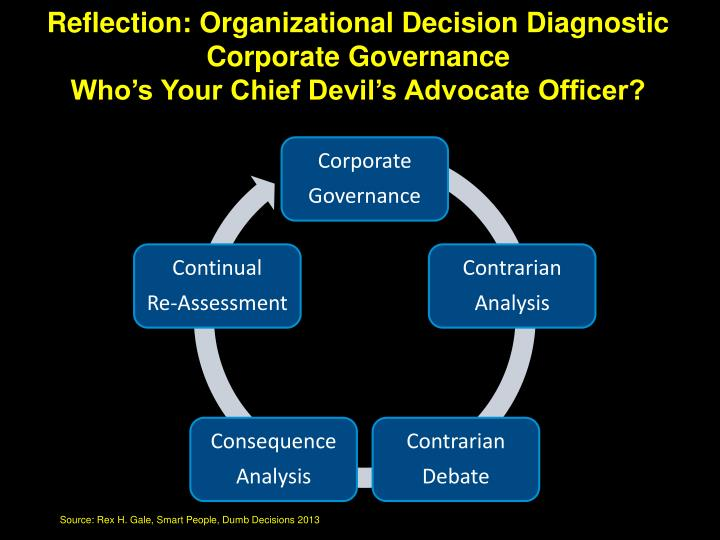 Reflection: Organizational Decision Diagnostic