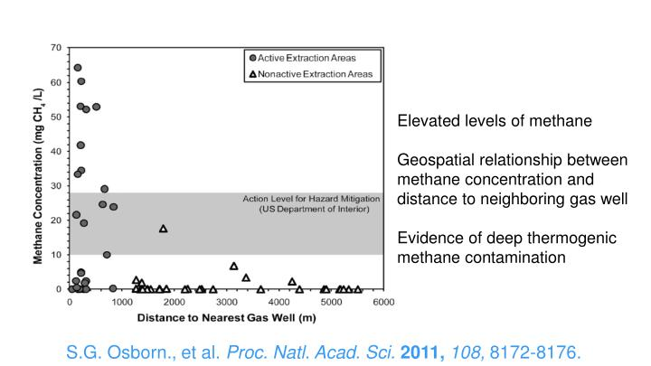 Elevated levels of methane