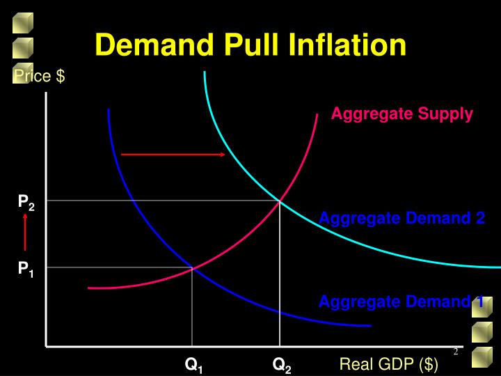 Demand pull inflation1
