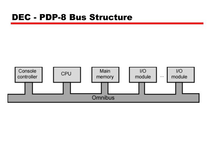 DEC - PDP-8 Bus Structure