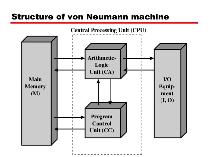 Structure of von Neumann machine