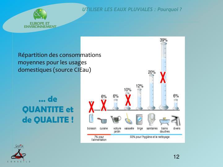 Répartition des consommations moyennes pour les usages domestiques (source CIEau)