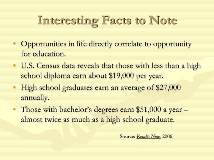 Interesting Facts to Note