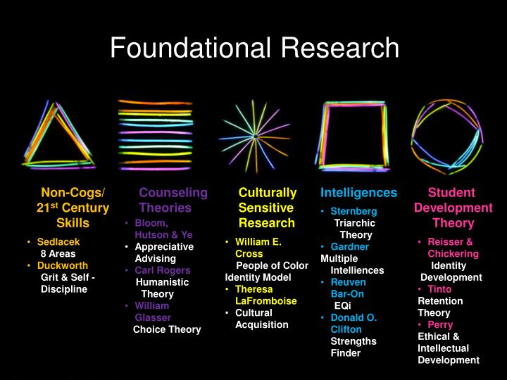 Foundational Research