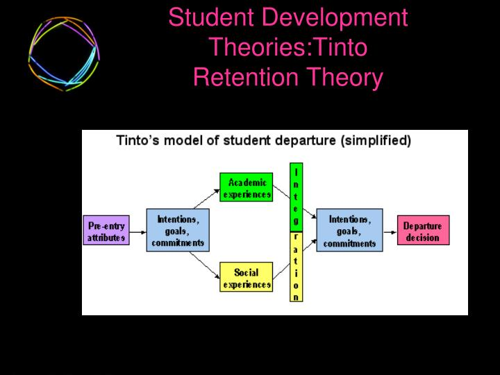 Student Development Theories:Tinto