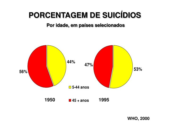 PORCENTAGEM DE SUICÍDIOS