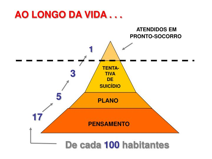 AO LONGO DA VIDA . . .