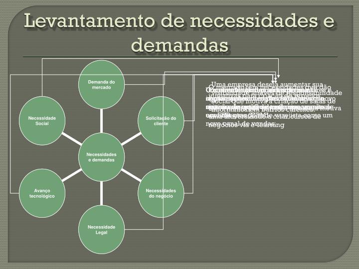 Levantamento de necessidades e demandas