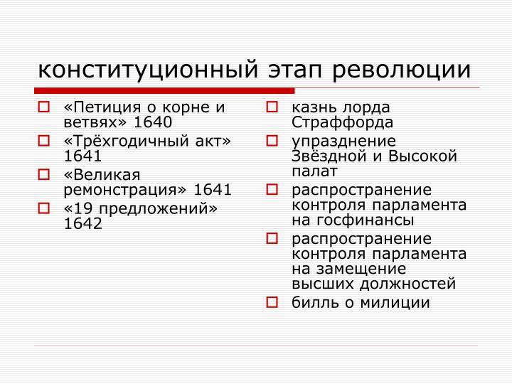 «Петиция о корне и ветвях» 1640