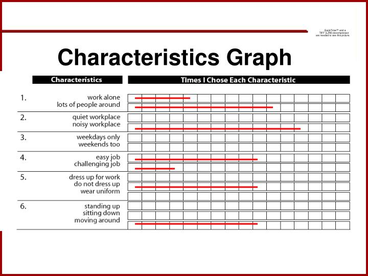 Characteristics Graph