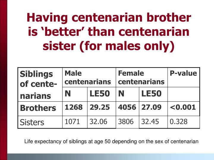 Having centenarian brother is 'better' than centenarian sister (for males only)